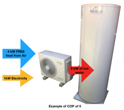 Example of hot water heat pump COP